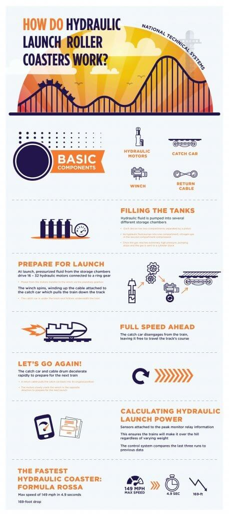 Roller Coaster System Working Principle
